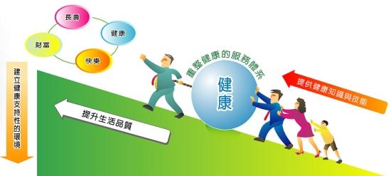 「個人健康」狀態,屬於不進則退,有如在斜坡上推動「健康大球」。
