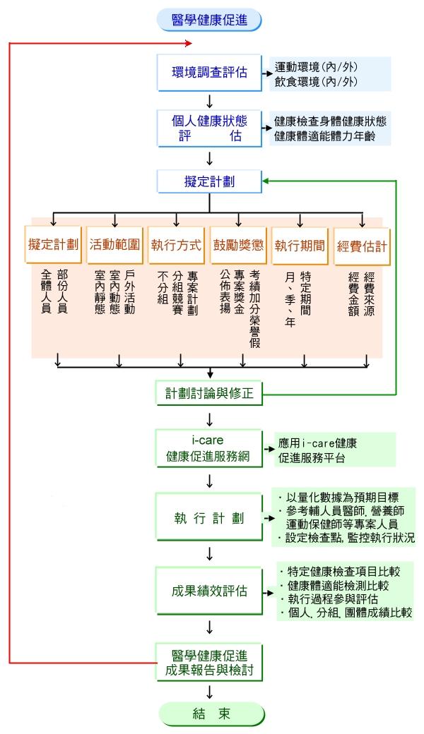 醫學健康促進整體規劃服務流程圖
